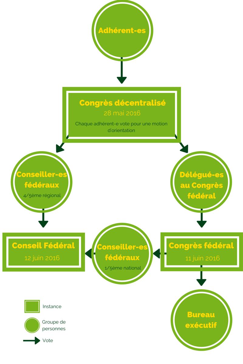 Diagramme Congres